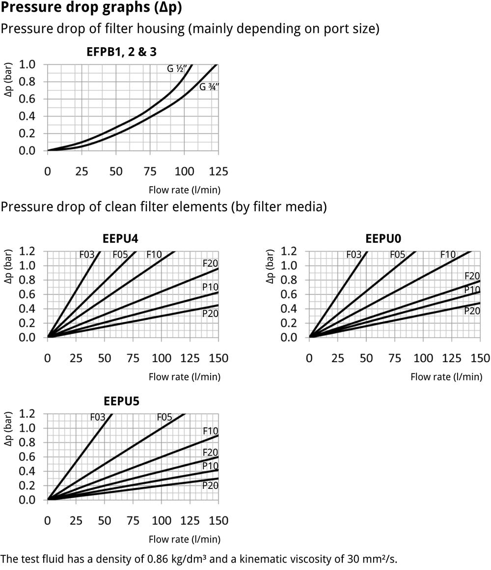 EFPB Pressure Filter Performance
