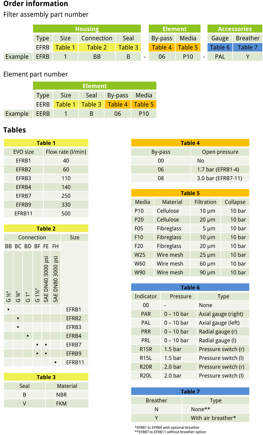 EVOTEk EFRB order information