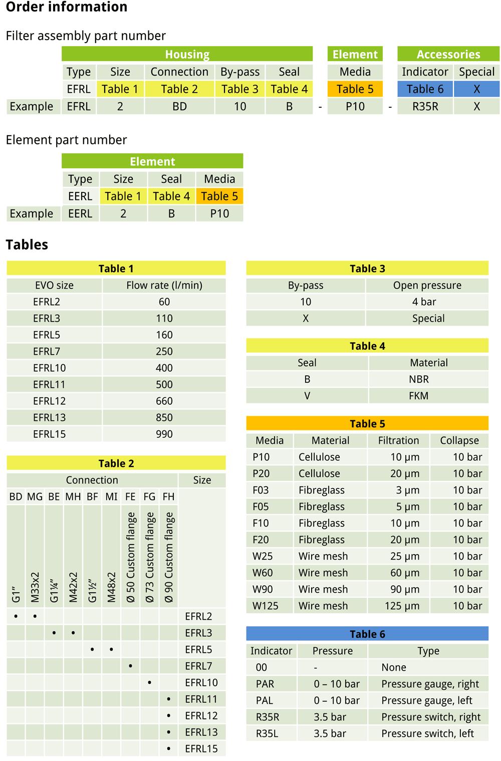 EVOTEK EFRL order information