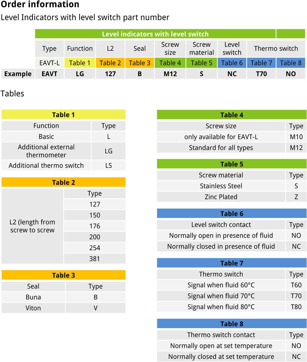 EVOTEK indicator options