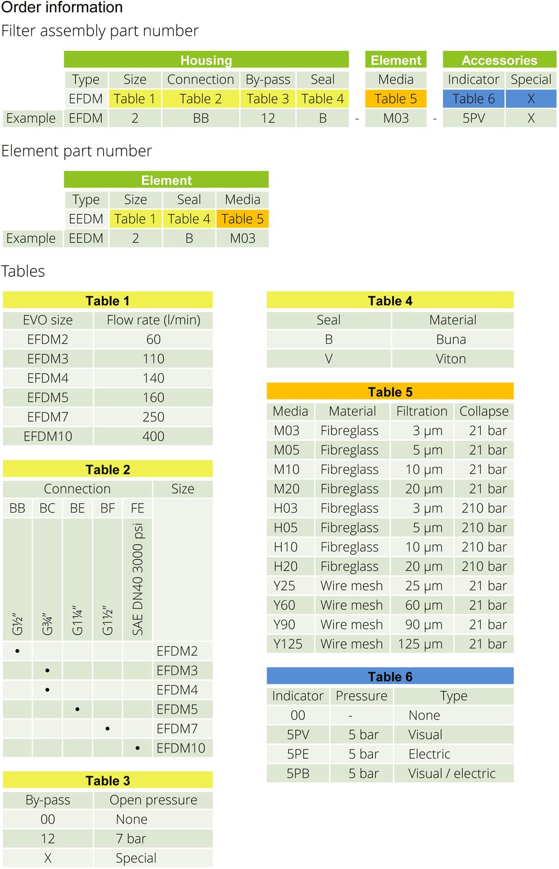 EFDM_Table