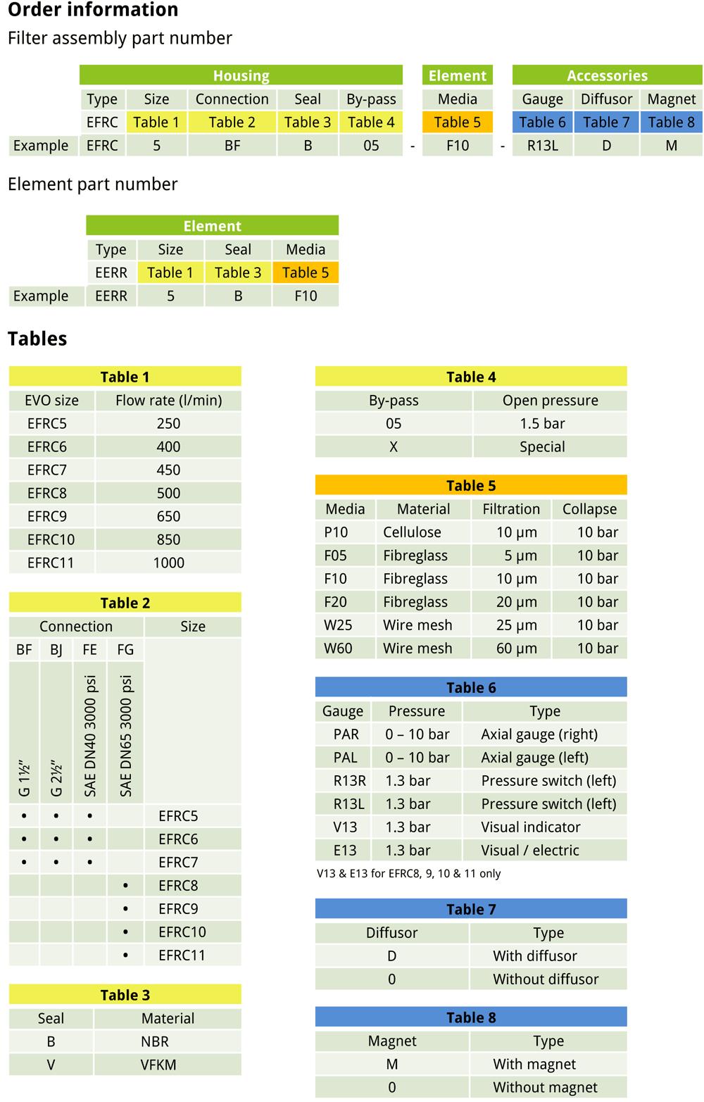 EVOTEK EFRC order details