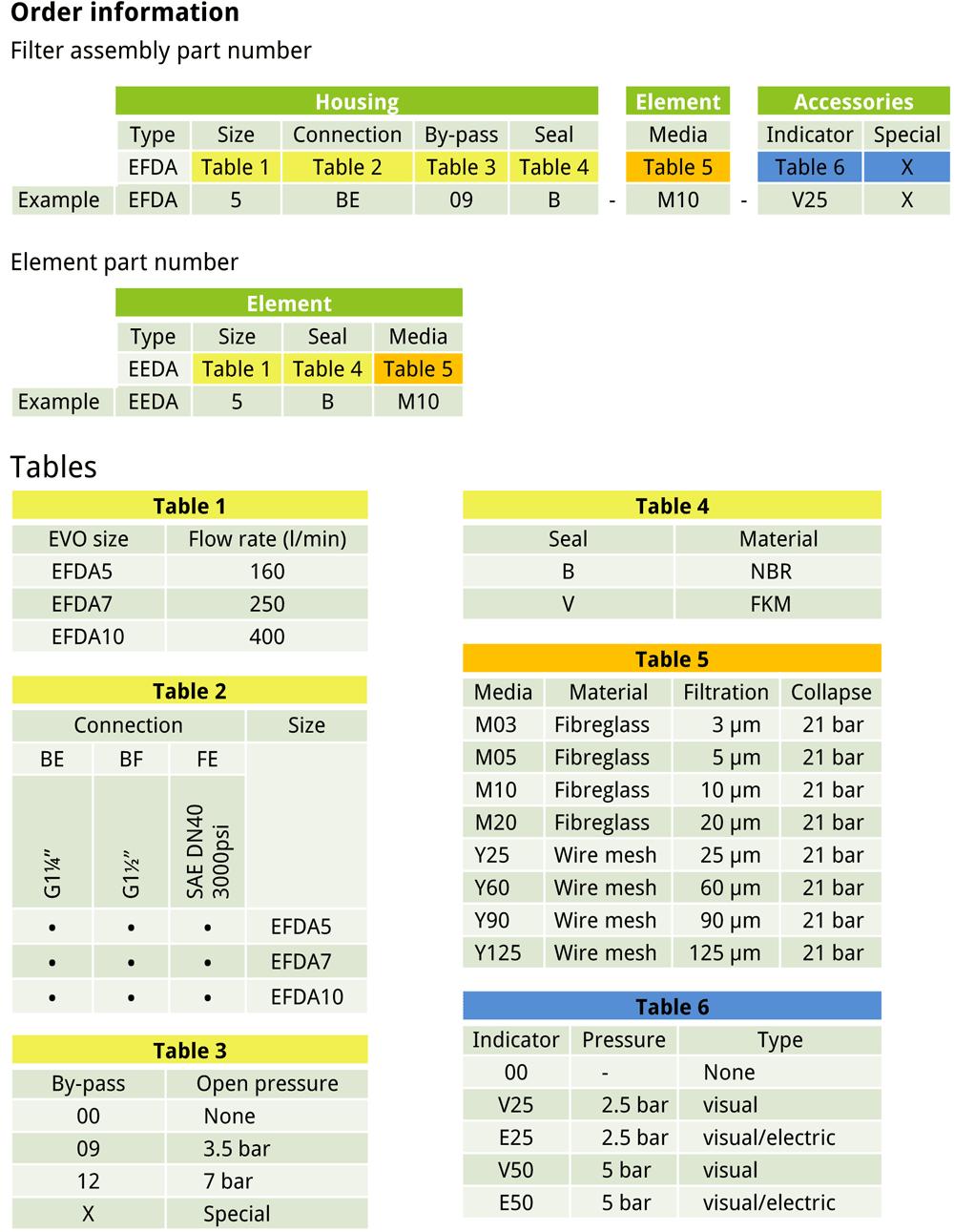 EVOTEK EFDA order information