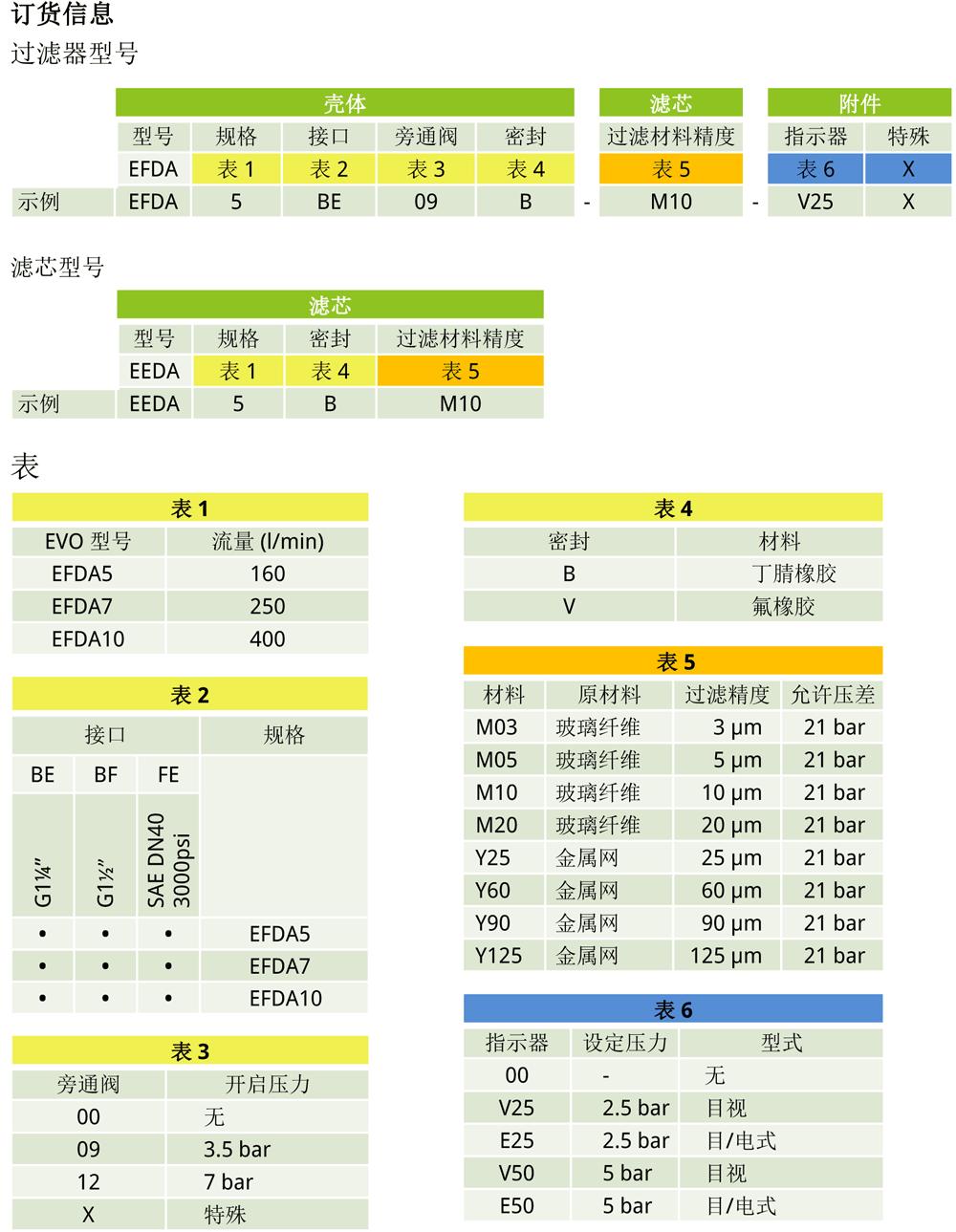 EFDA双筒过滤器订单信息
