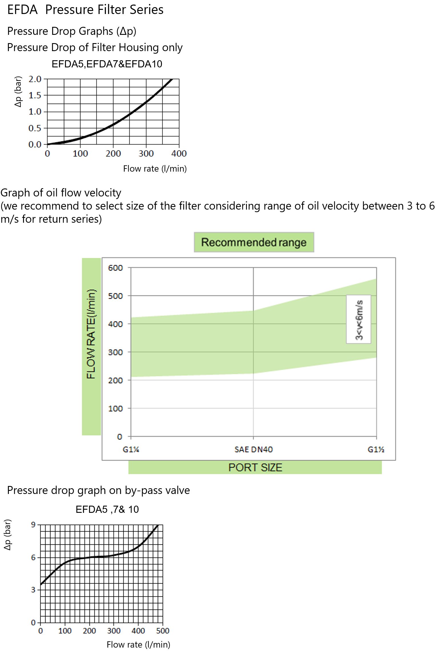 EVOTEK EFDA pressure drop performance